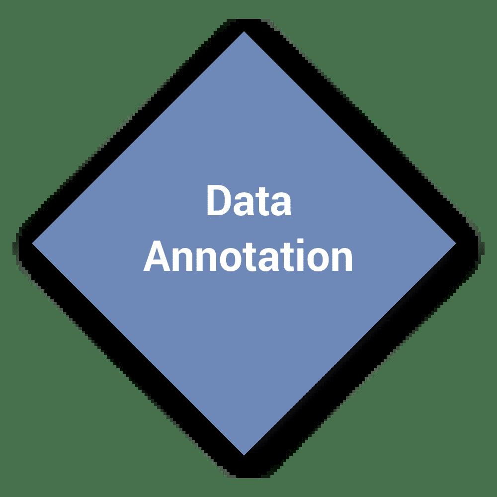 eCommerce Data Annotation