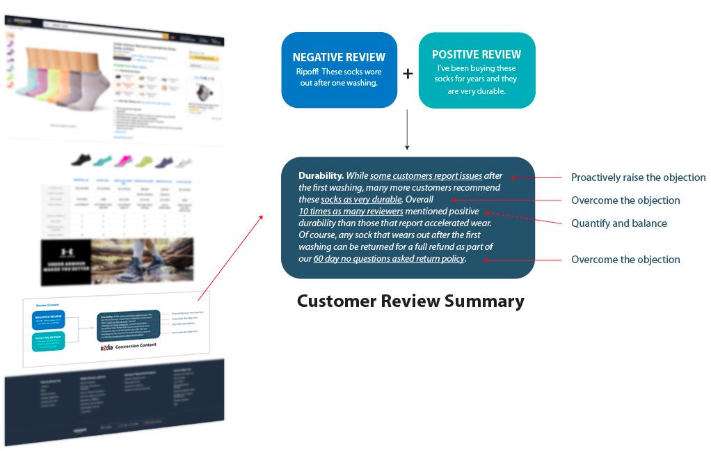 eCommerce Content Optimization