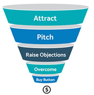eCommerce Content Optimization - Conversion Content