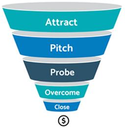eCommerce Content Optimization - Sales Rep Model