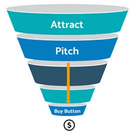 eCommerce Content Optimization - Traditional Model