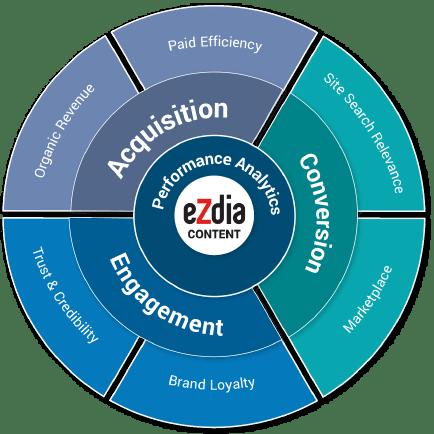 eCommerce Content Services