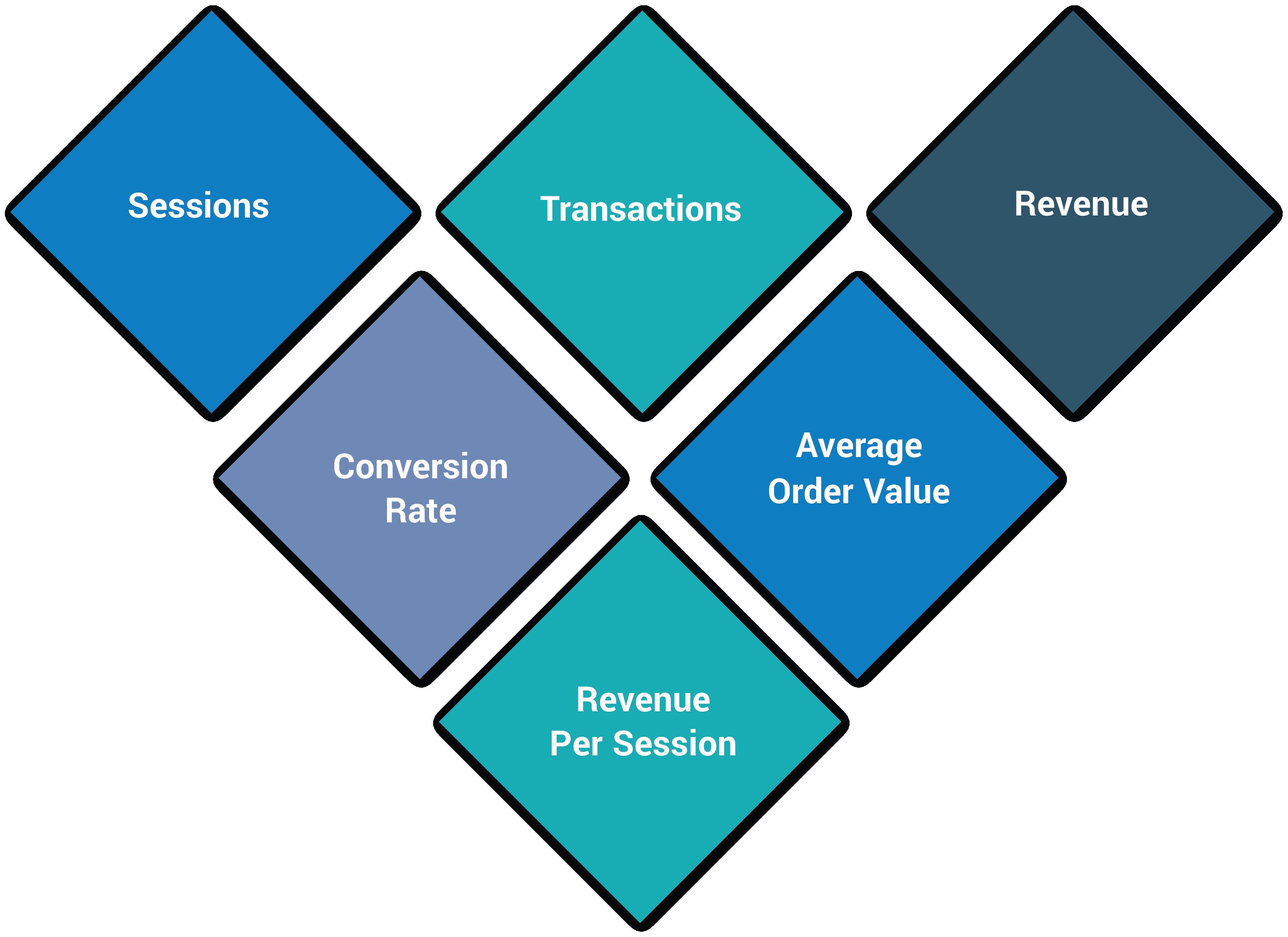 eZanalytics KPIs