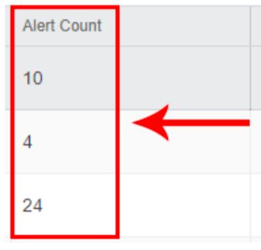 eZ Alerts Count