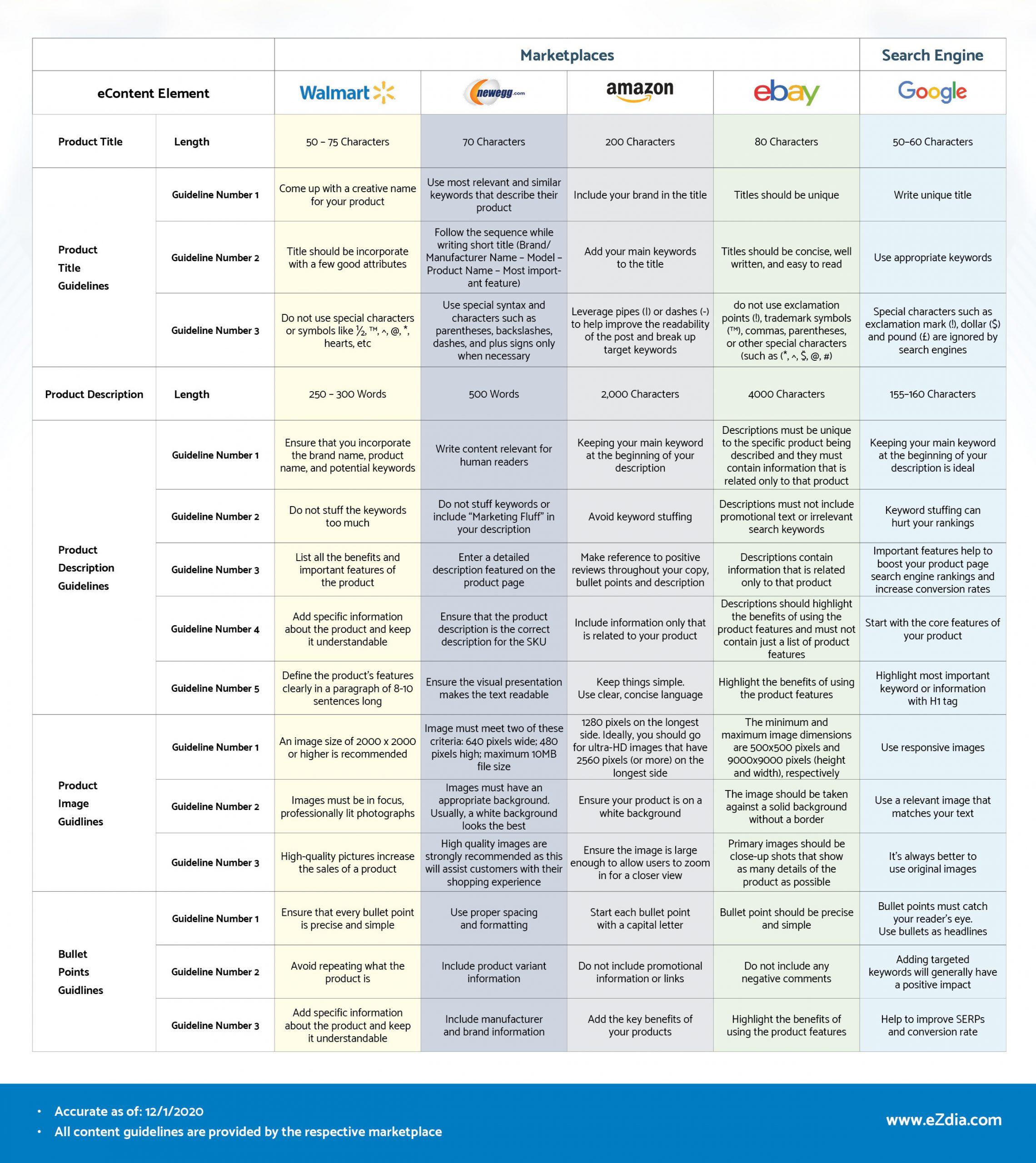 Marketplace Comparison Chart